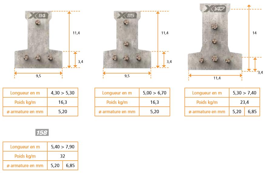 Longueurs poutrelles béton LX12 de KP1